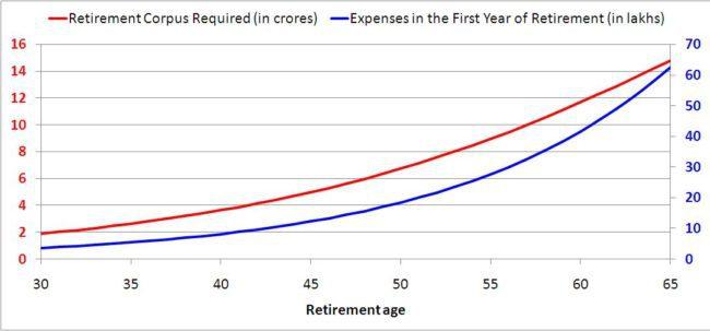 lower-retirement-coprus-2
