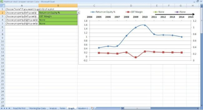 All metrics from the analysis sheet can be graphically analyzed