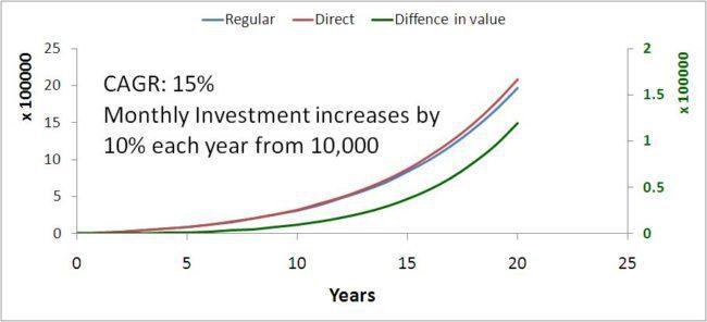 Direct-fund-vs-regular-fund-1