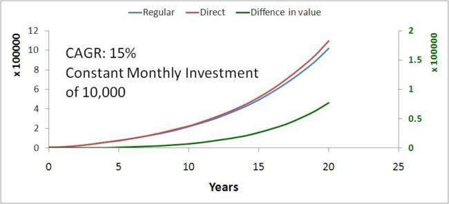 Direct-fund-vs-regular-fund-2