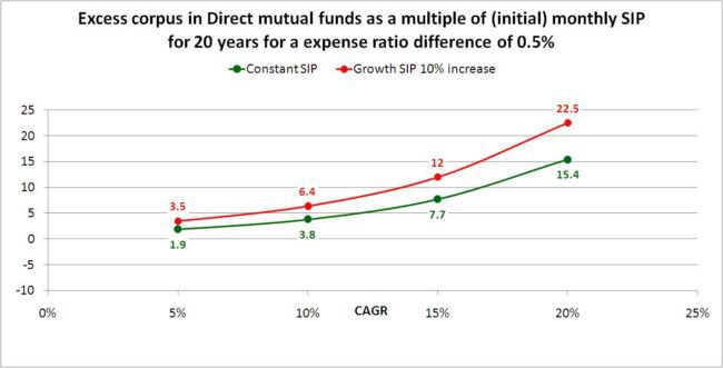 Direct-fund-vs-regular-fund-3