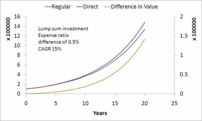 Direct-fund-vs-regular-fund-4