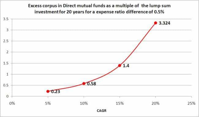 Direct-fund-vs-regular-fund-5