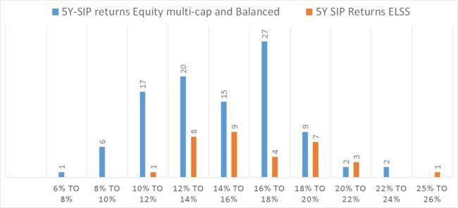 ELSS-Mutual-fund-returns