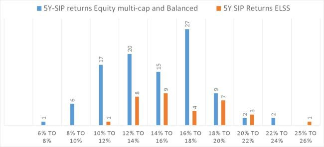 ELSS-Mutual-fund-returns