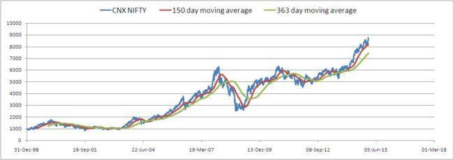 Nifty-valuation-analyzer-2