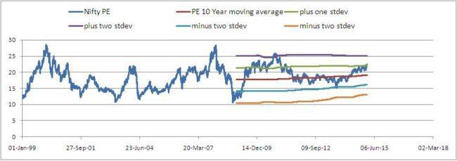 Nifty-valuation-analyzer-3