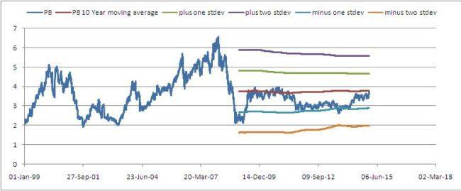 Nifty-valuation-analyzer-4