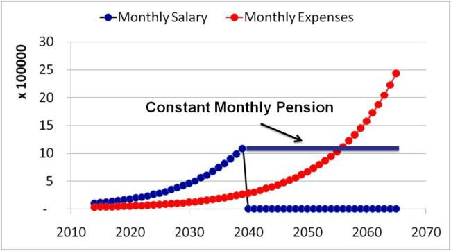 increase in EPS contributions will not help you beat inflation in retirment