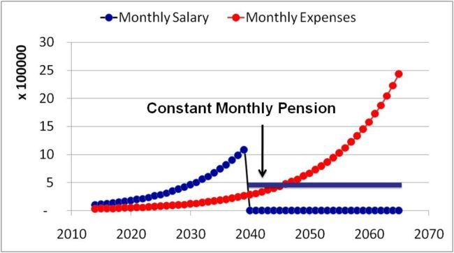 increase in EPS contribution will not result in a pension higher the half the last drawn pay