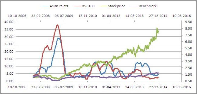 Ulcer index for last 8Y. Since price index is used outperformance is exaggerated.