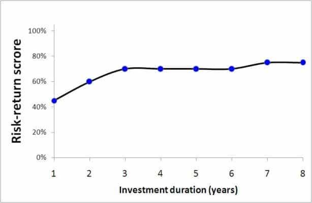 Risk-reward score different investment durations