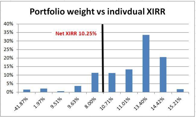 Mutual-fund-portfolio-review-4
