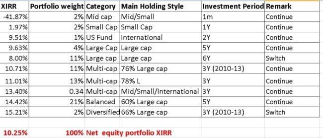 Mutual-fund-portfolio-review-5