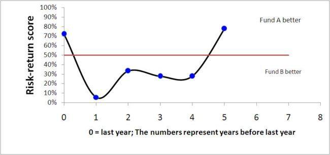 year-on-year-mutual-fund-analysis-1