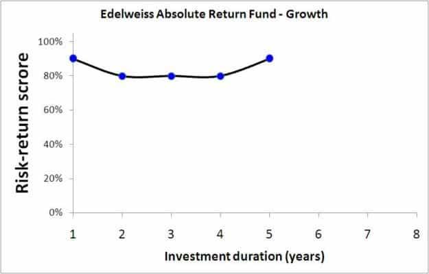 Edelweiss-abolsute-return-fund-1