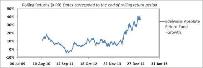 Edelweiss-abolsute-return-fund-10