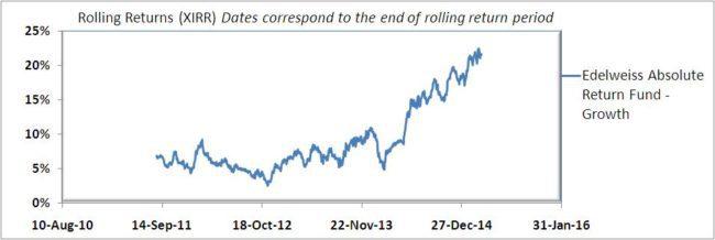 Edelweiss-abolsute-return-fund-11