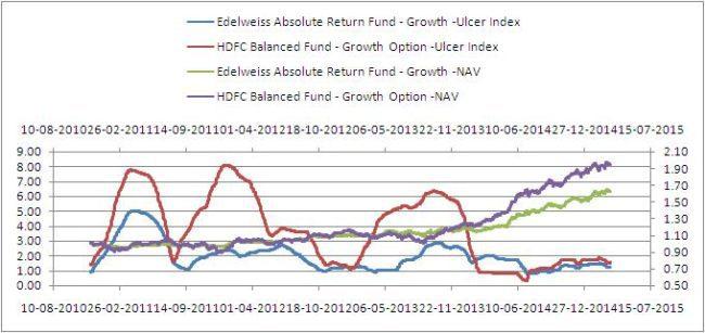 Edelweiss-abolsute-return-fund-7
