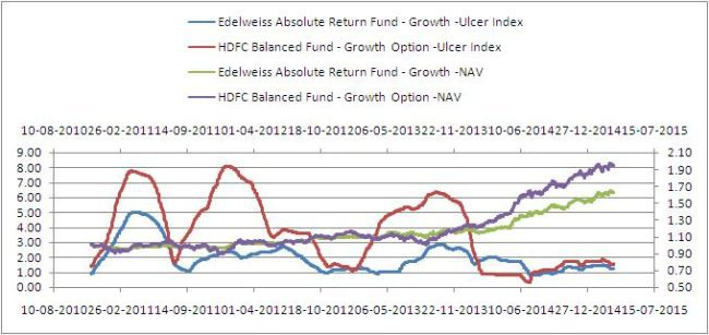 Edelweiss-abolsute-return-fund-7