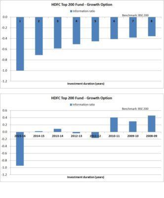 HDFC-top-200-information-ratio