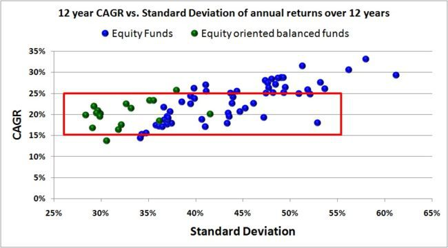balanced funds vs equity funds