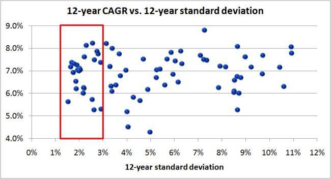debt-fund-standard-deviation-3