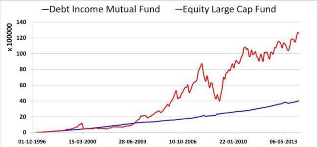 Equity-vs-debt
