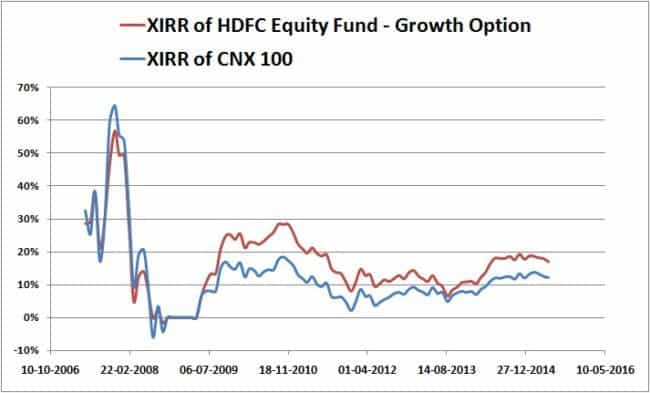 Monthly-XIRR-HDFC-Equity