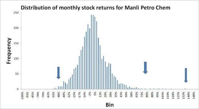 Stock-returns-distribution