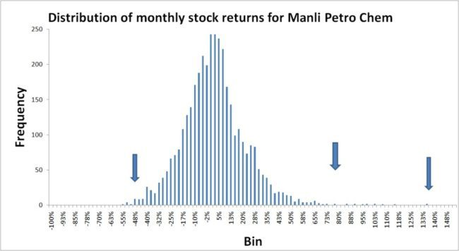 Stock-returns-distribution