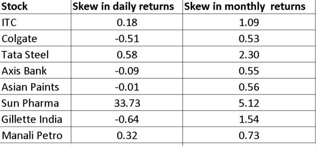 Stock-returns-skew
