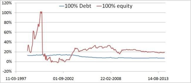 asset-allocation-1
