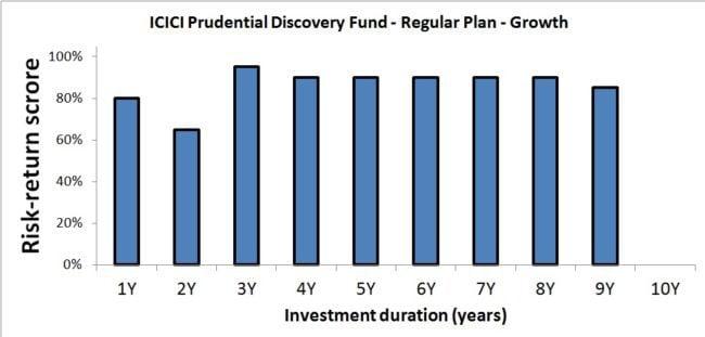 risk-return-analysis-2016-b