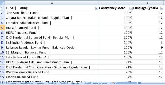 Balanced-funds-Rank