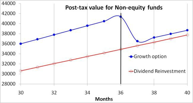 Growth-vs-dividend-reinvestment-10-tax-slab