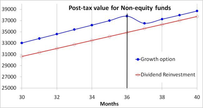 Growth-vs-dividend-reinvestment-20-tax-slab