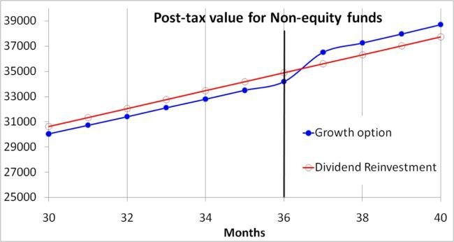 Growth-vs-dividend-reinvestment-30-tax-slab