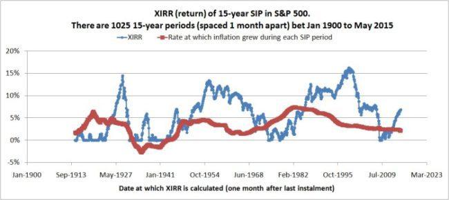 S-&-P-500-Dollar-cost-averaging