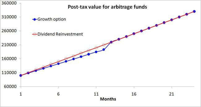 arbitrage-equity-fund-Growth-vs-dividend-reinvestment