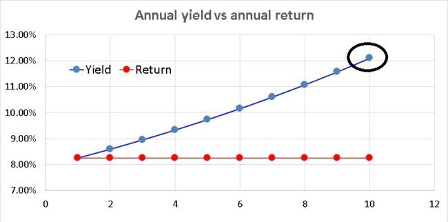 Corporate-deposit-return-yield