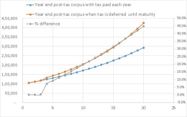 Fixed-deposit-vs-debt-fund-2015-b