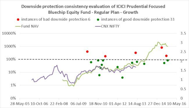 ICICI Focussed Blue Chip Fund downside protection