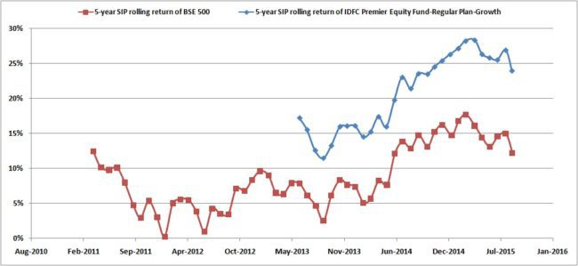 IDFC-premier-equity-Rolling-SIP