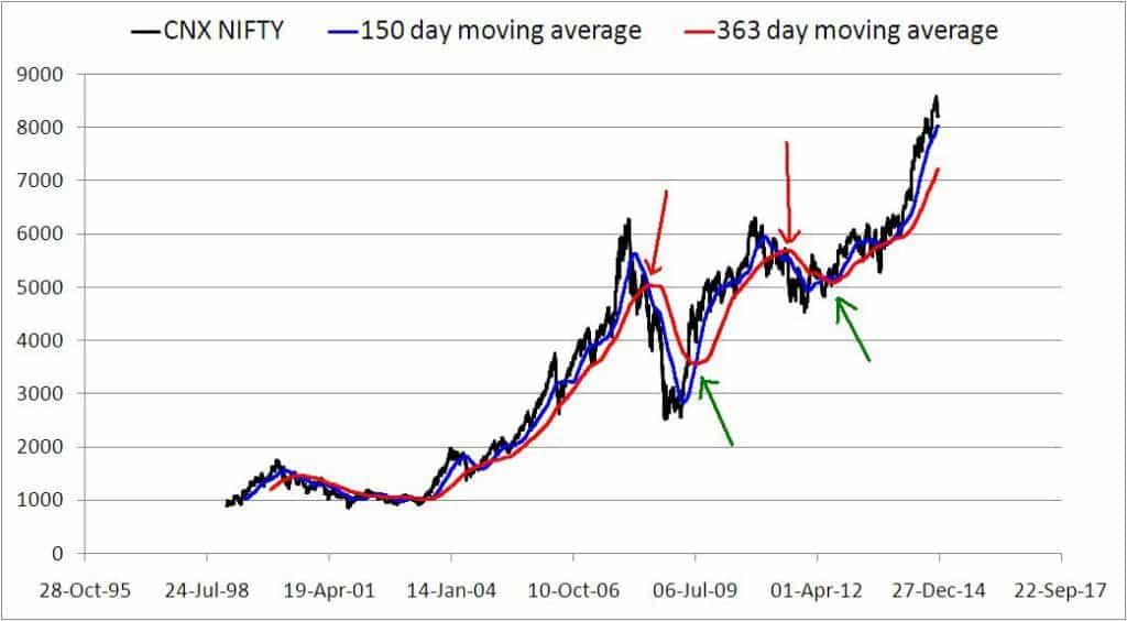 Moving-average