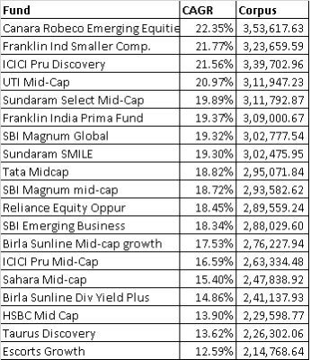Mutual-Fund-Selection-2015-list