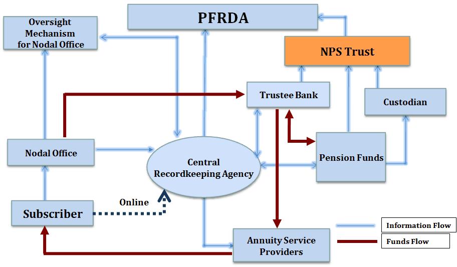 NPS-architecture