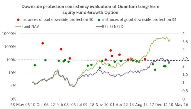 Quantum long term equity downside protection