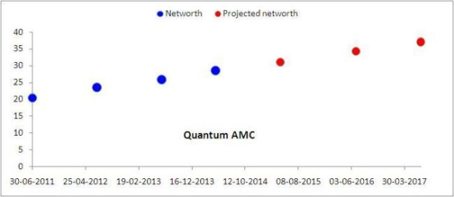 Quantum-networth