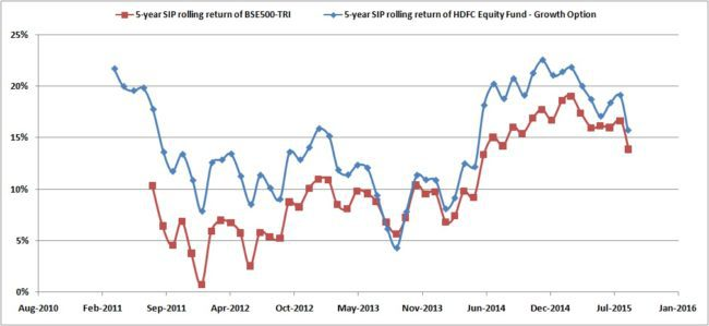 Rolling-SIP-HDFC-Equity